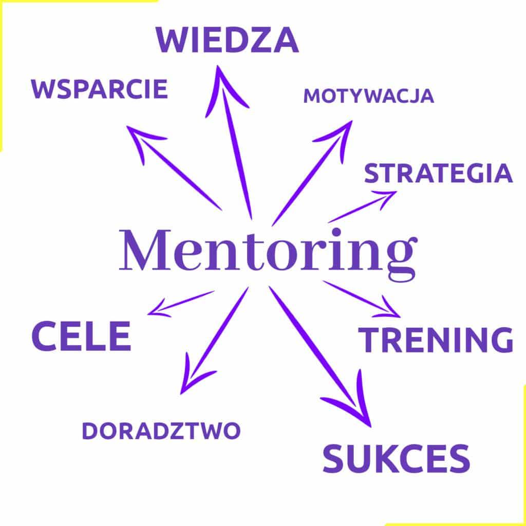 Mentoring VA Wirtualna Asystentka - Asystentkowo.pl